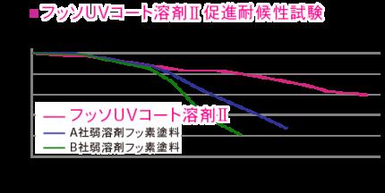フッソUVコート溶剤Ⅱ促進耐候性試験
