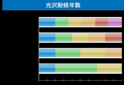 光沢耐候年数