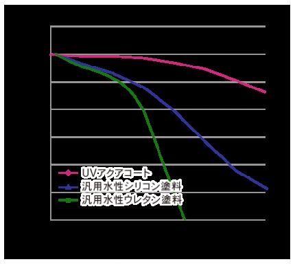 ■UVアクアコート耐候性データ