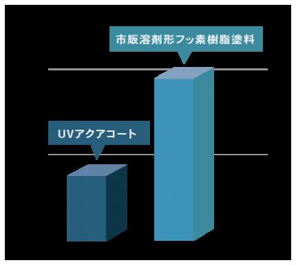 ■UVアクアコート汚染性データ(東京6か月)